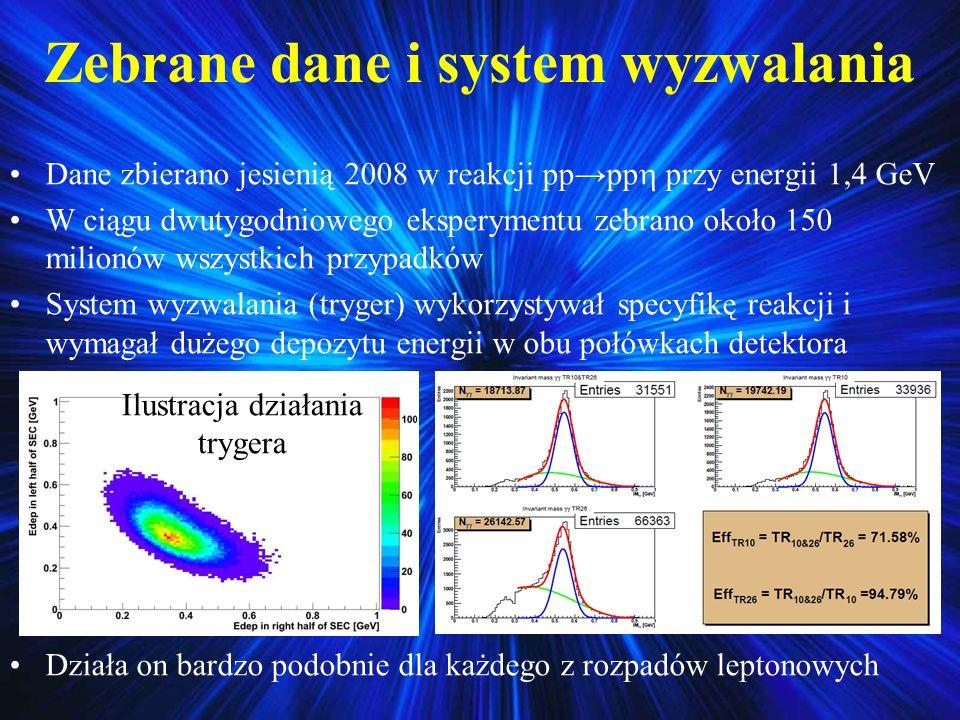 Zebrane dane i system wyzwalania