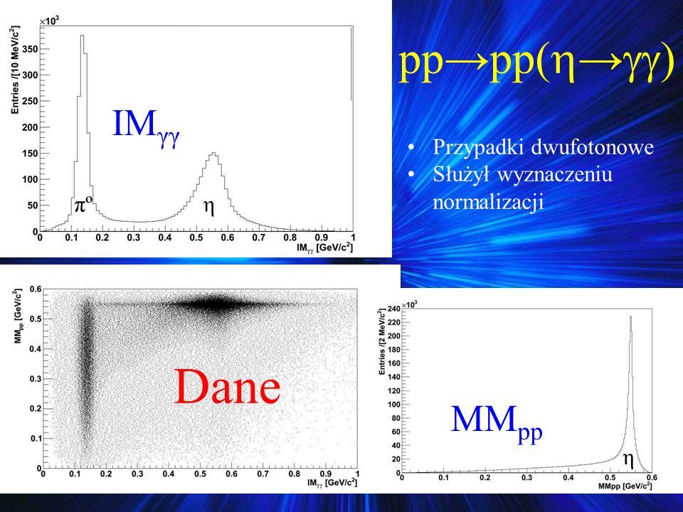Dane pp→pp(→) IMγγ MMpp Przypadki dwufotonowe