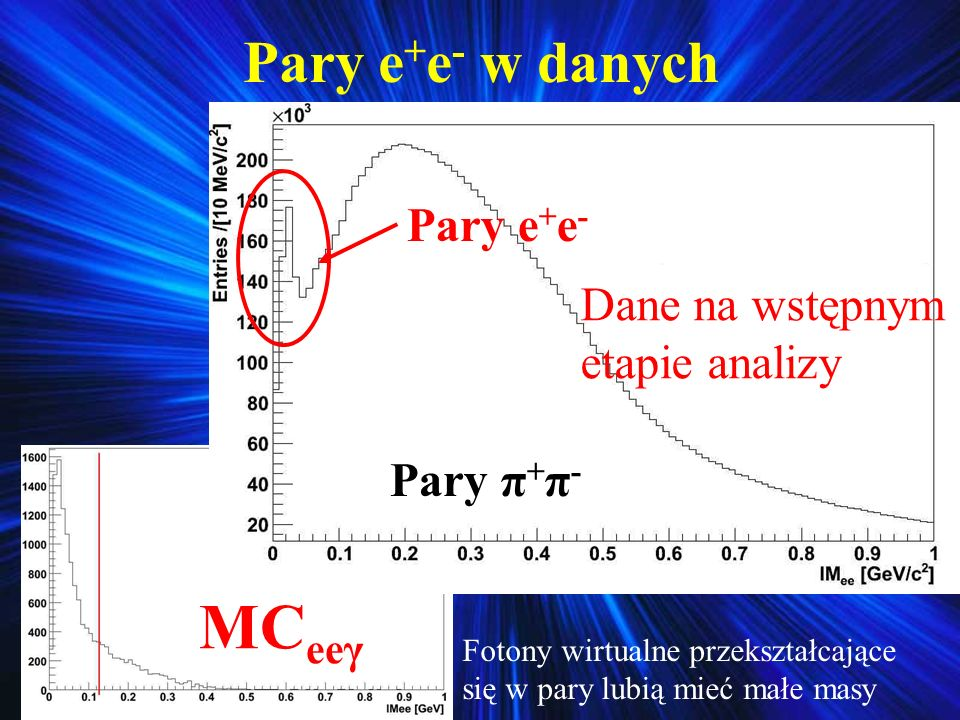 MCeeγ Pary e+e- w danych Pary e+e- Dane na wstępnym etapie analizy