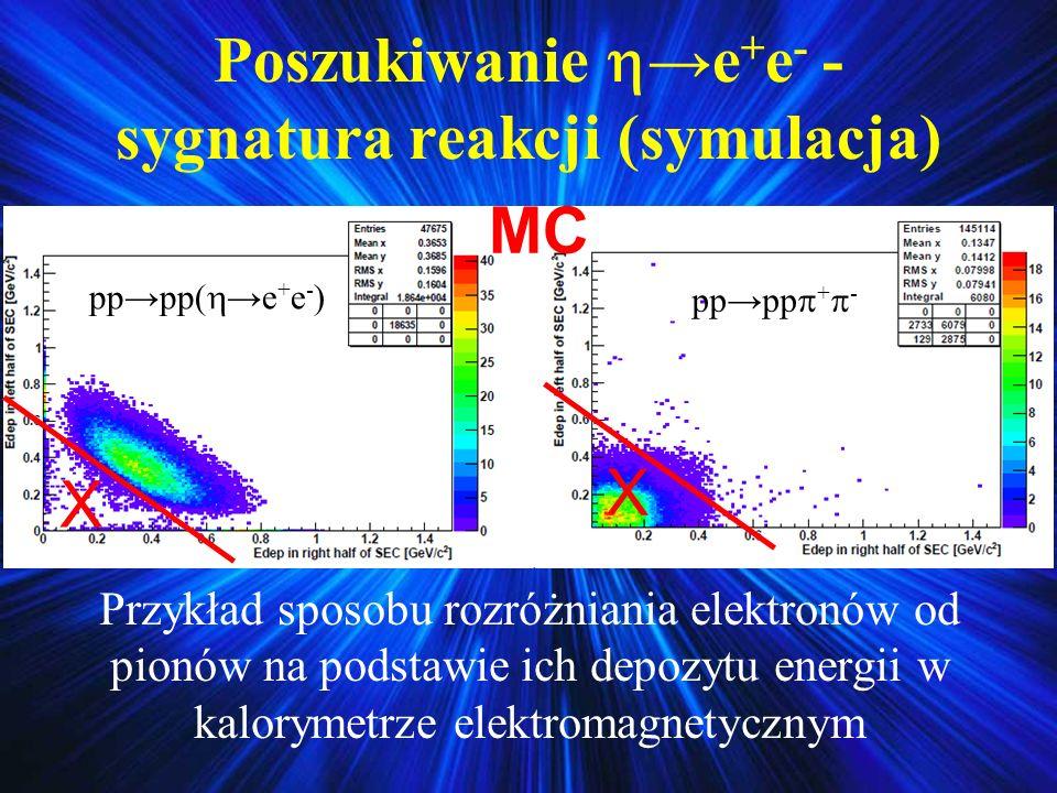 Poszukiwanie →e+e- - sygnatura reakcji (symulacja)