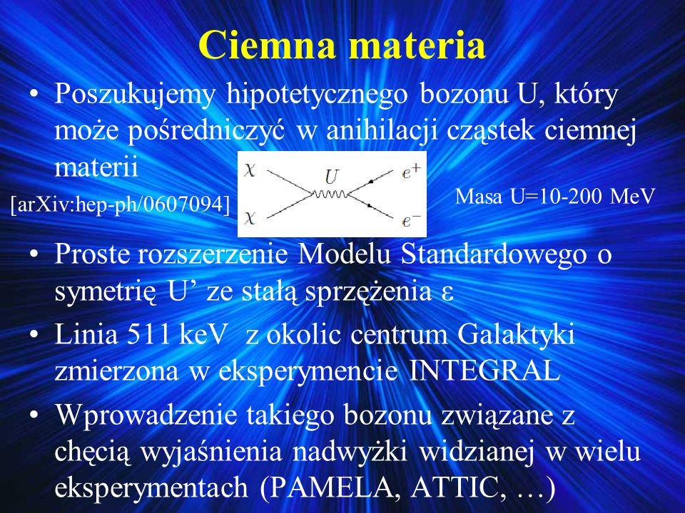 Ciemna materia Poszukujemy hipotetycznego bozonu U, który może pośredniczyć w anihilacji cząstek ciemnej materii.