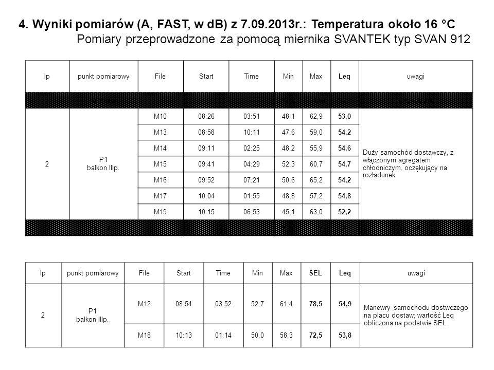 Pomiary przeprowadzone za pomocą miernika SVANTEK typ SVAN 912