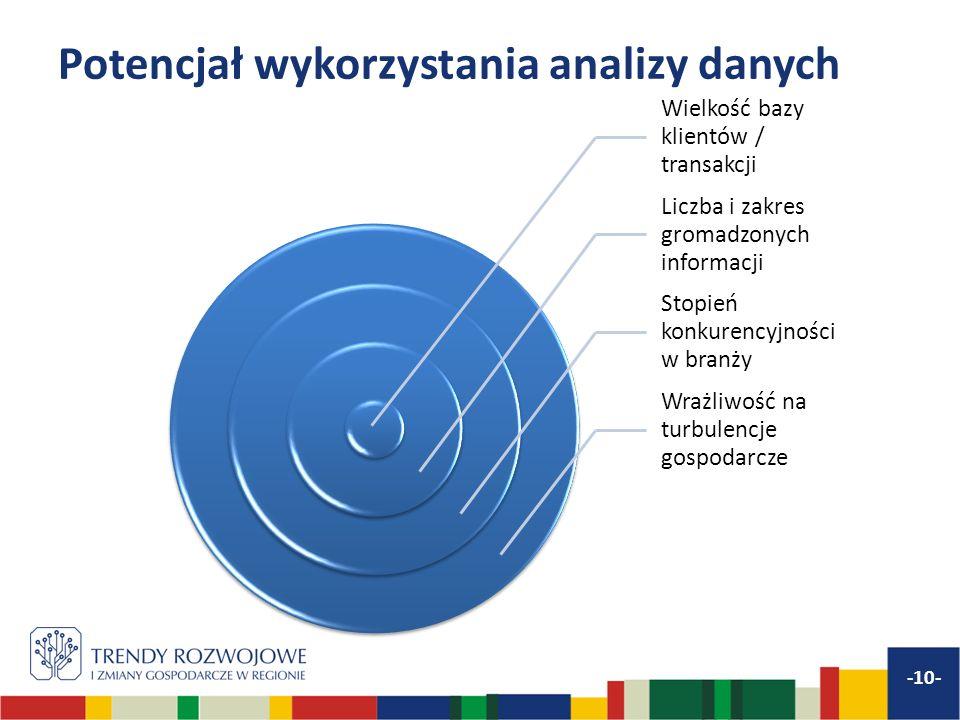 Potencjał wykorzystania analizy danych