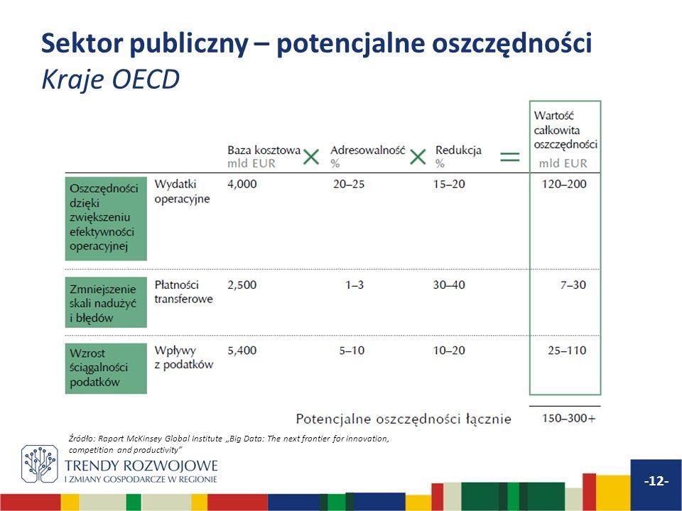 Sektor publiczny – potencjalne oszczędności Kraje OECD