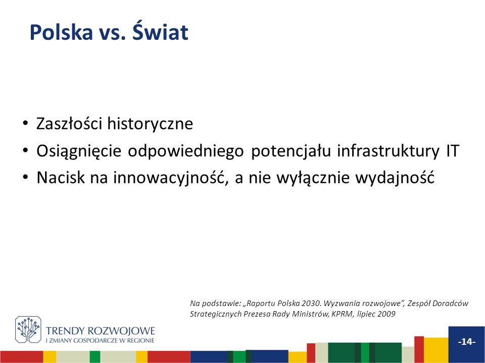 Polska vs. Świat Zaszłości historyczne