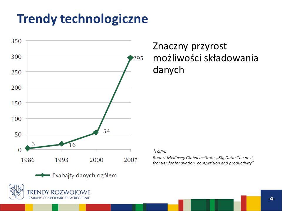 Trendy technologiczne