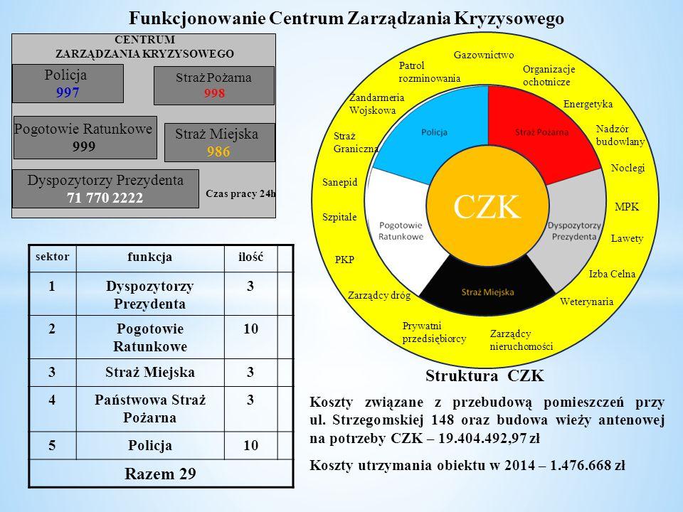 CZK Funkcjonowanie Centrum Zarządzania Kryzysowego Razem 29
