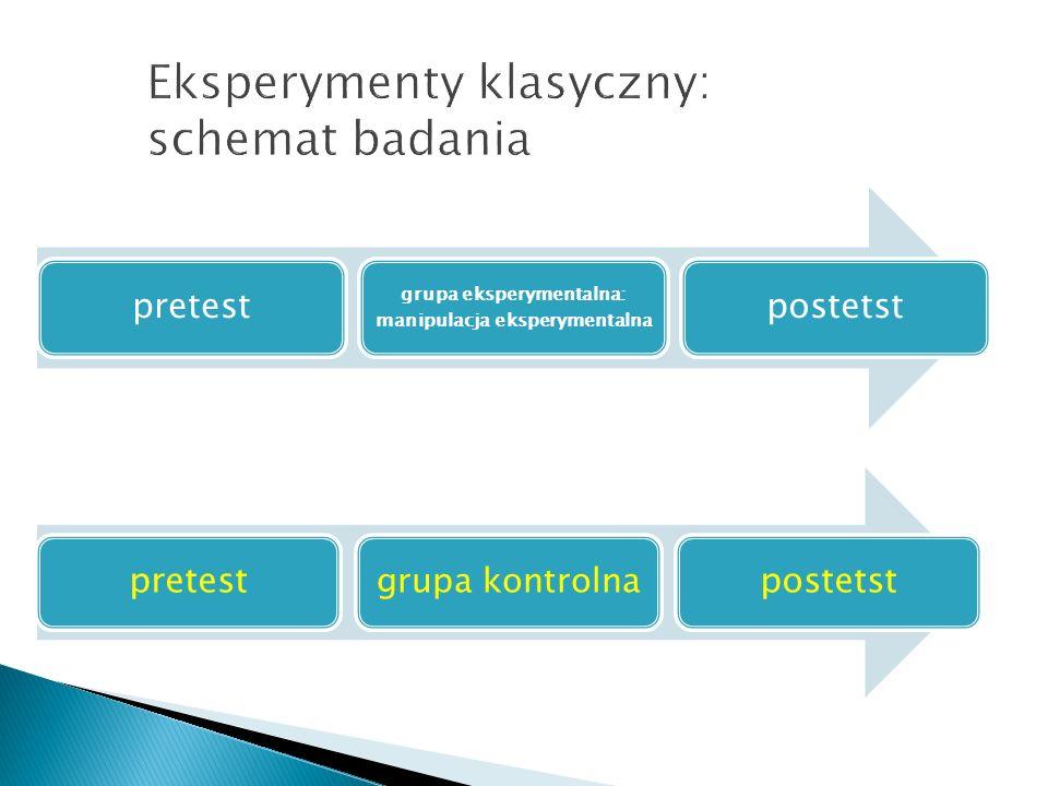 Eksperymenty klasyczny: schemat badania