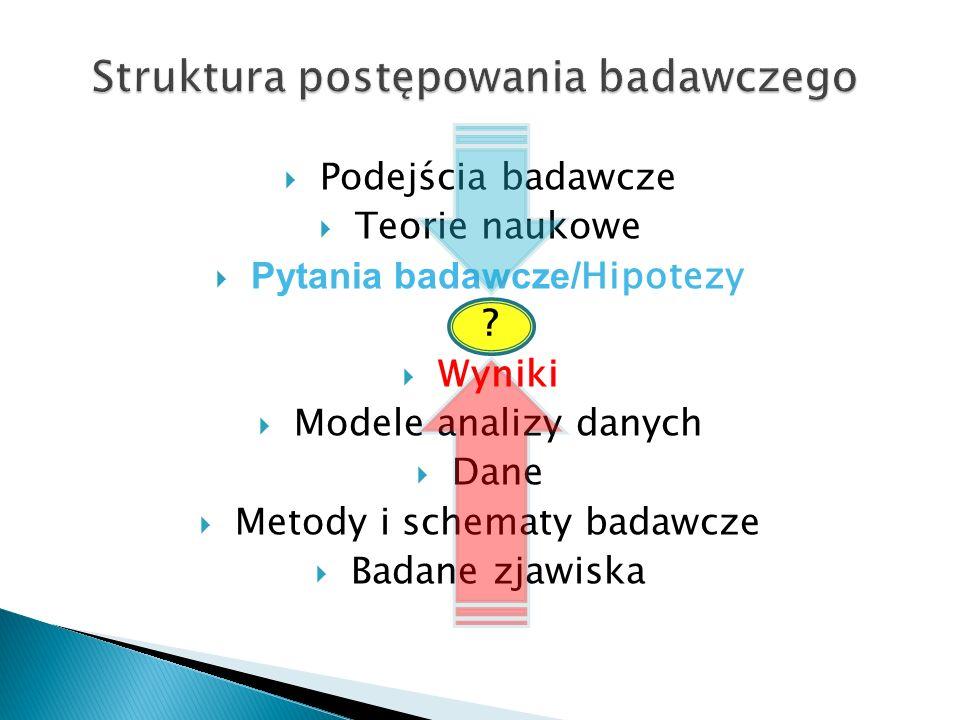Struktura postępowania badawczego