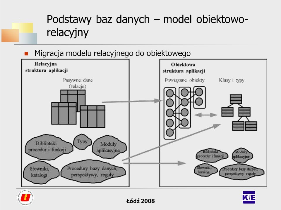 Podstawy baz danych – model obiektowo-relacyjny