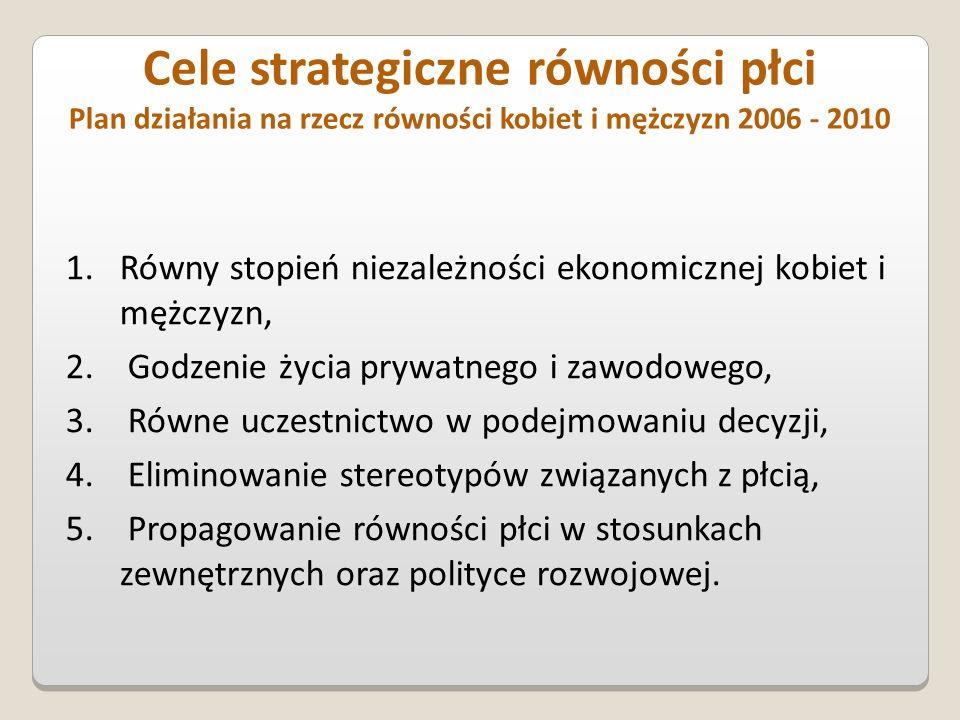 Cele strategiczne równości płci Plan działania na rzecz równości kobiet i mężczyzn 2006 - 2010