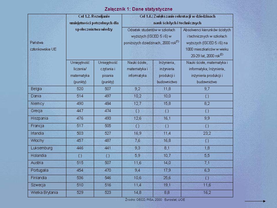 Załącznik 1: Dane statystyczne