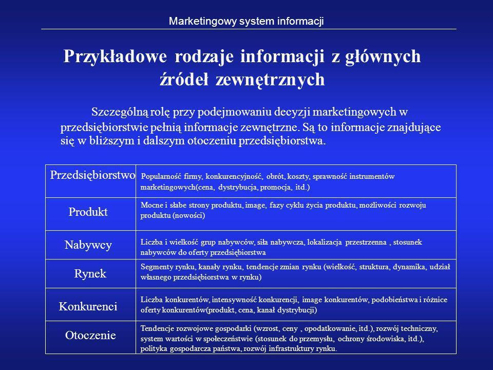Przykładowe rodzaje informacji z głównych źródeł zewnętrznych