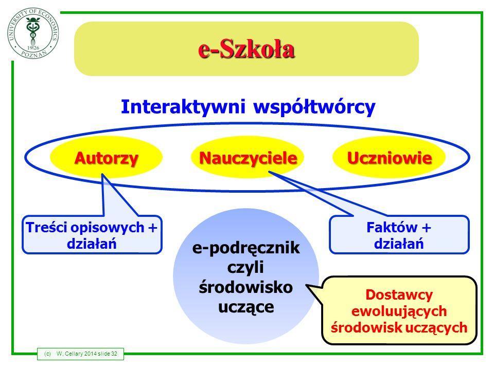 Interaktywni współtwórcy