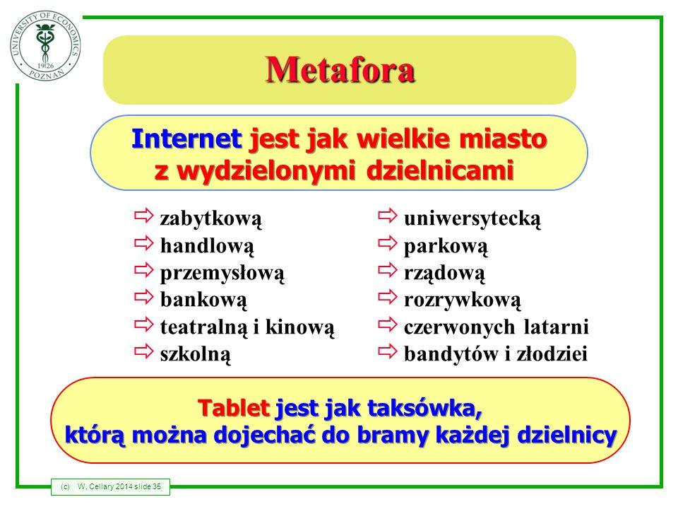Metafora Internet jest jak wielkie miasto z wydzielonymi dzielnicami
