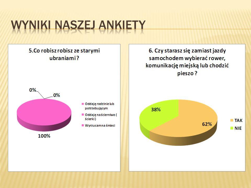 Wyniki naszej ankiety