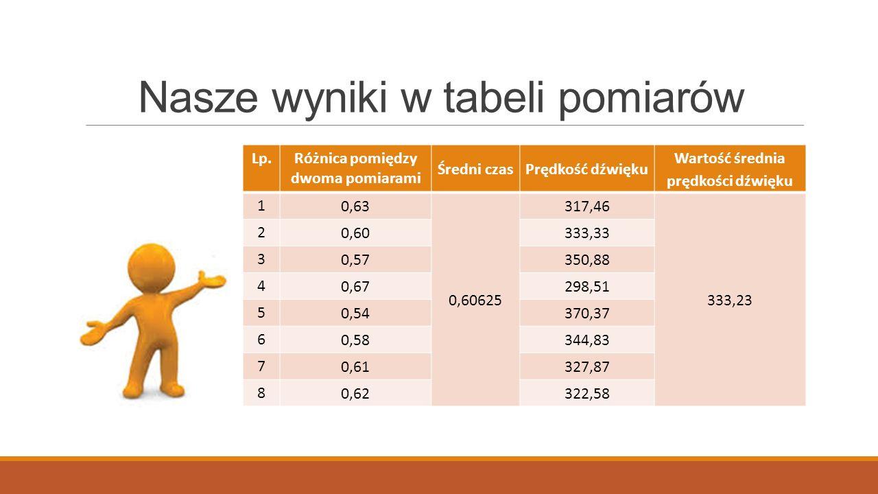 Nasze wyniki w tabeli pomiarów