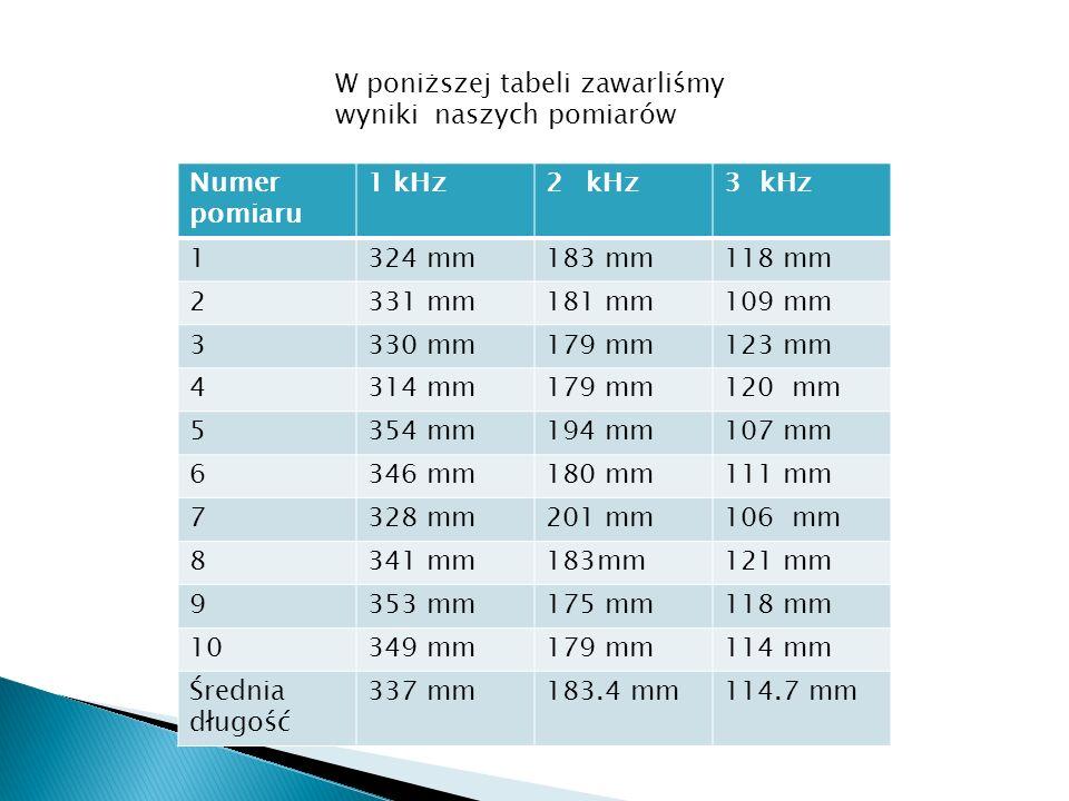 W poniższej tabeli zawarliśmy wyniki naszych pomiarów