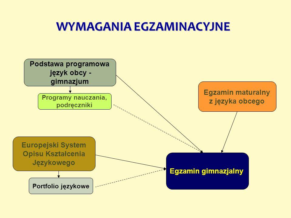 WYMAGANIA EGZAMINACYJNE