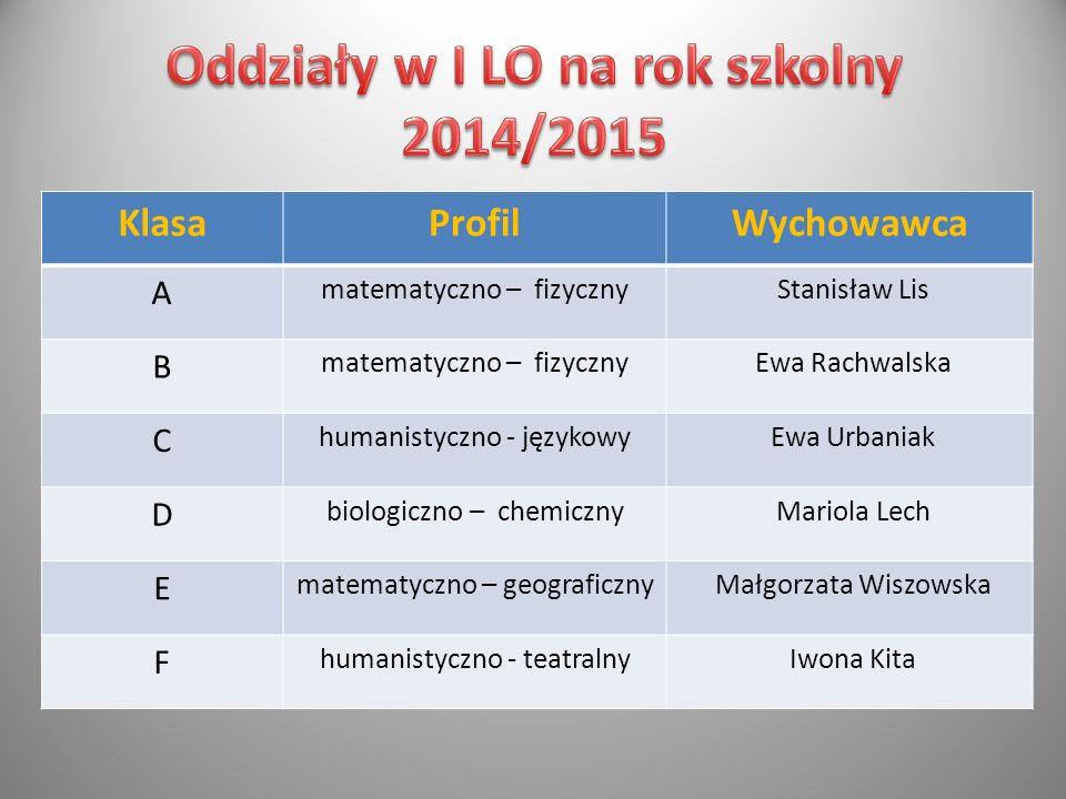 Oddziały w I LO na rok szkolny 2014/2015