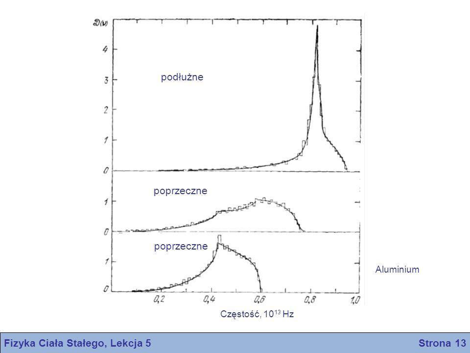 Fizyka Ciała Stałego, Lekcja 5 Strona 13