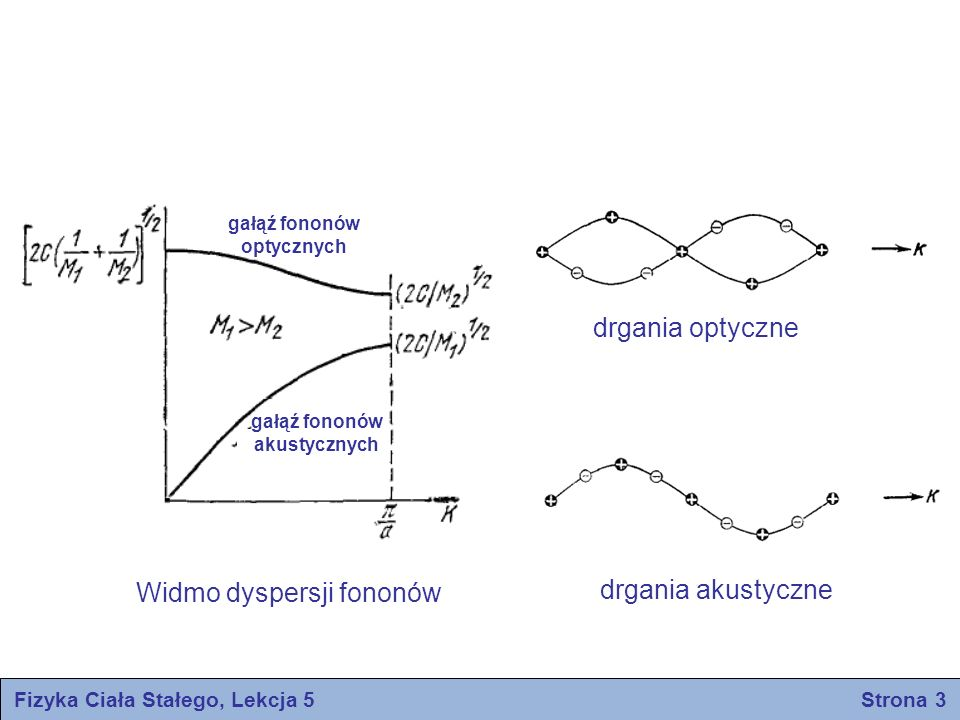 Fizyka Ciała Stałego, Lekcja 5 Strona 3