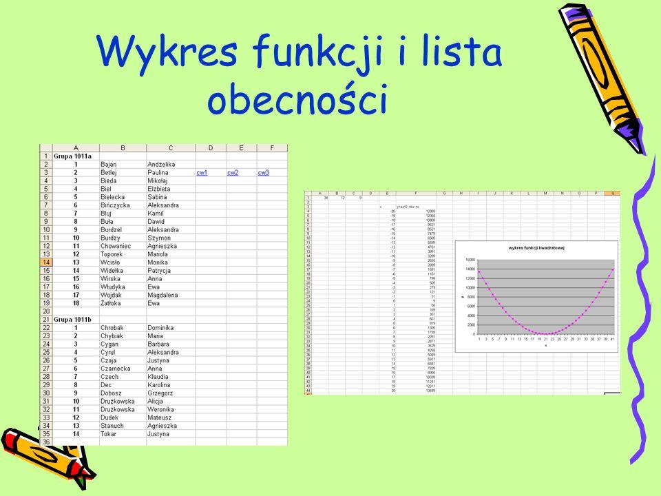 Wykres funkcji i lista obecności