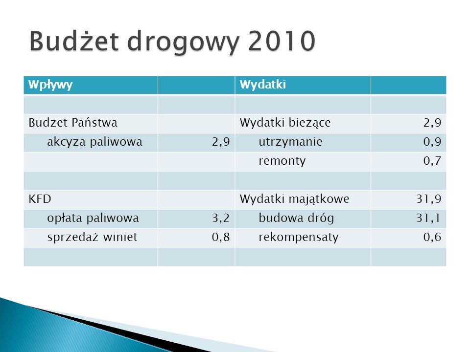 Budżet drogowy 2010 Wpływy Wydatki Budżet Państwa Wydatki bieżące 2,9