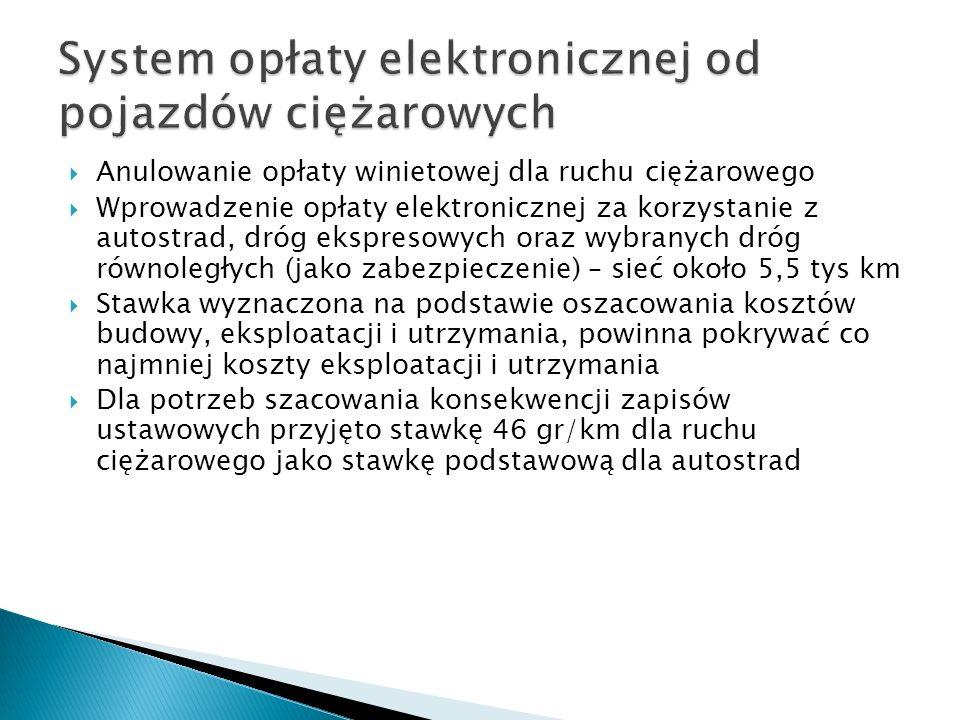 System opłaty elektronicznej od pojazdów ciężarowych