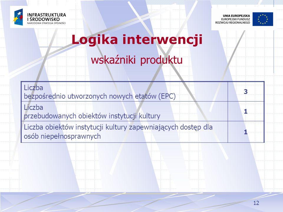 Logika interwencji wskaźniki produktu