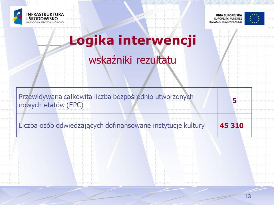 Logika interwencji wskaźniki rezultatu