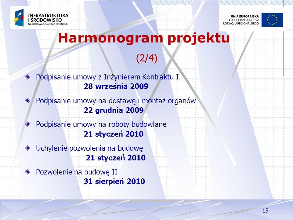 Harmonogram projektu (2/4)
