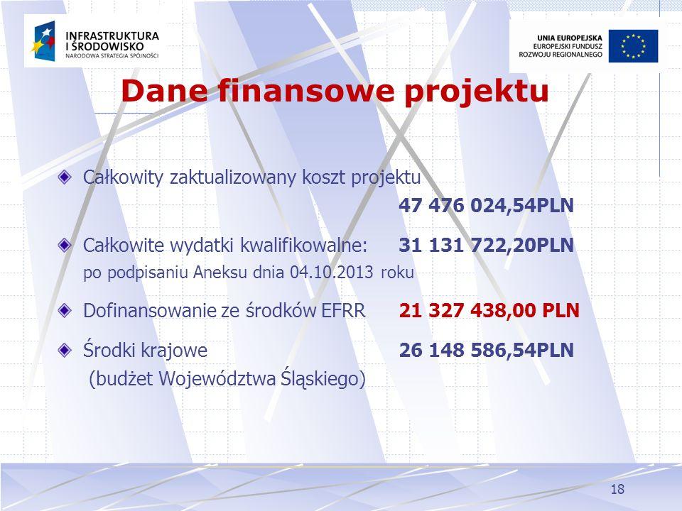 Dane finansowe projektu