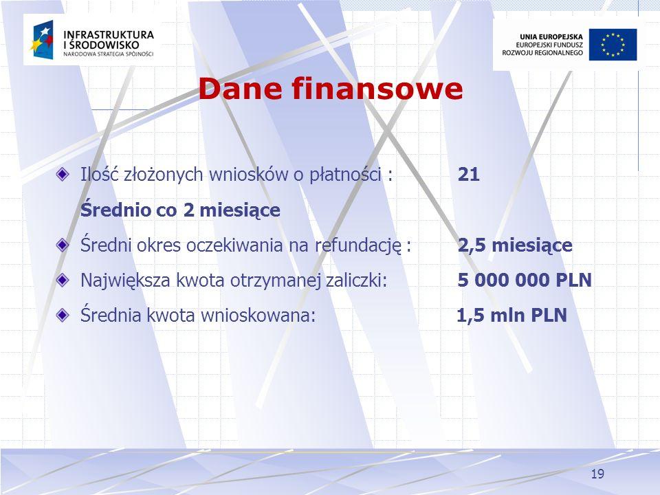Dane finansowe Ilość złożonych wniosków o płatności : 21