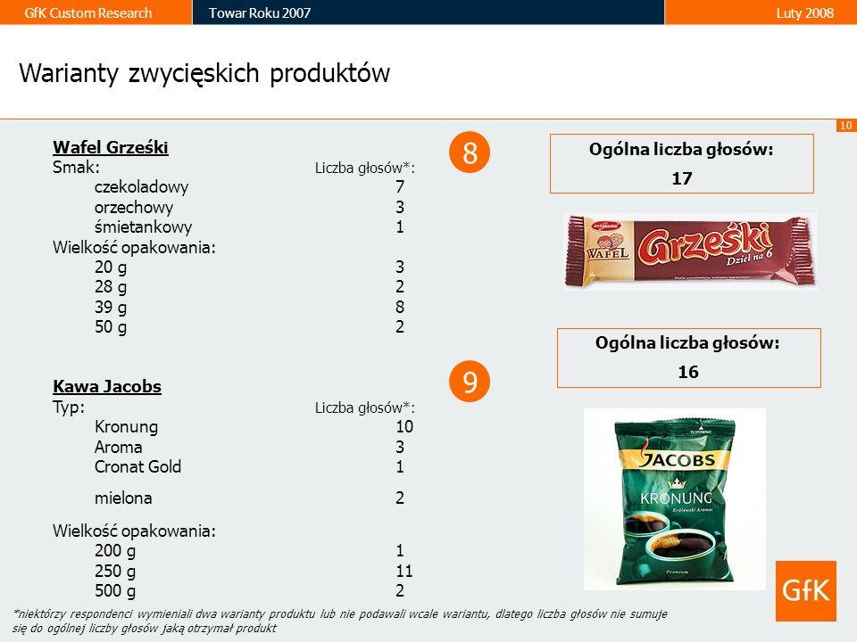 8 9 Warianty zwycięskich produktów Wafel Grześki Ogólna liczba głosów: