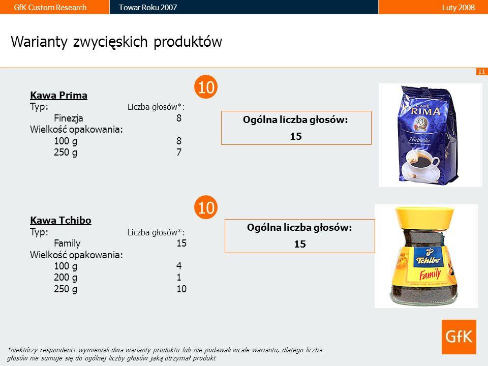 10 10 Warianty zwycięskich produktów Kawa Prima Typ: Liczba głosów*:
