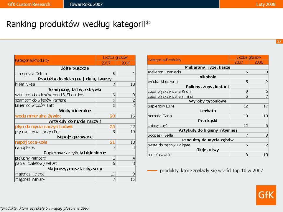 Ranking produktów według kategorii*
