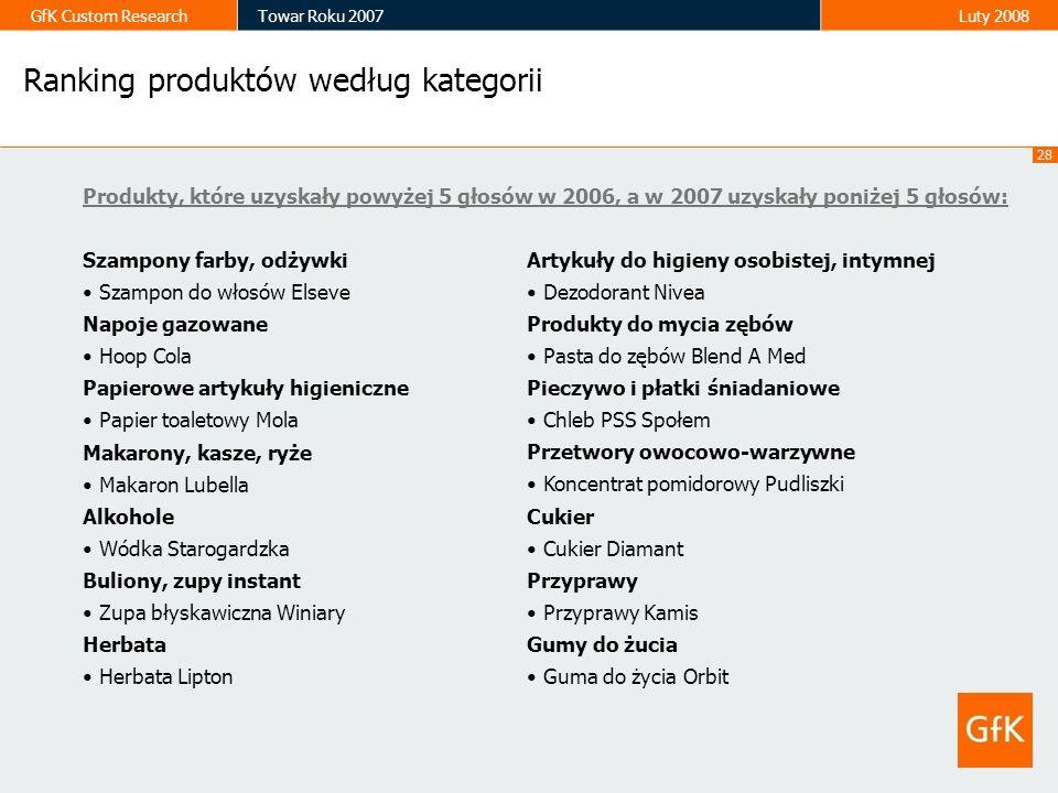 Ranking produktów według kategorii