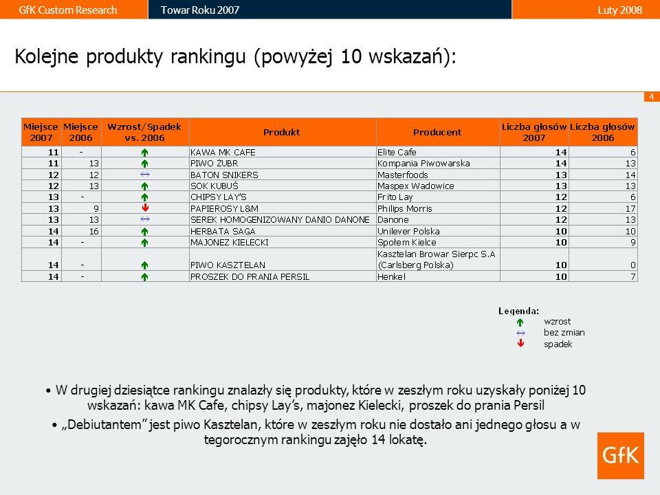 Kolejne produkty rankingu (powyżej 10 wskazań):