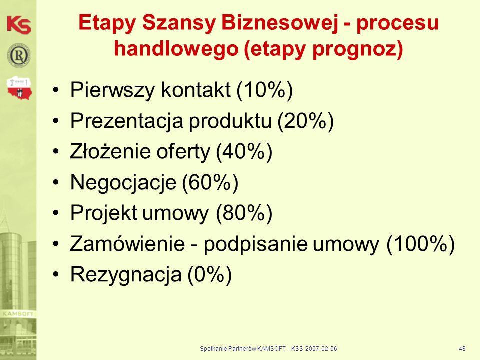 Etapy Szansy Biznesowej - procesu handlowego (etapy prognoz)