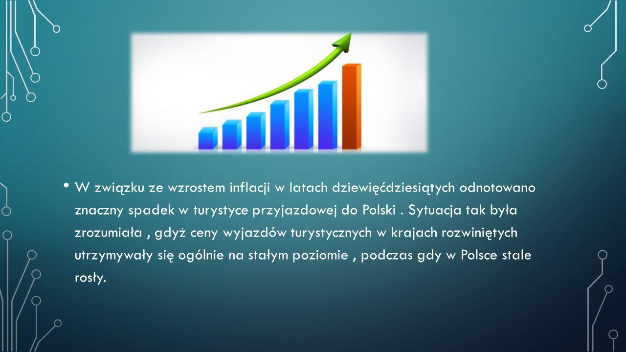 W związku ze wzrostem inflacji w latach dziewięćdziesiątych odnotowano znaczny spadek w turystyce przyjazdowej do Polski .