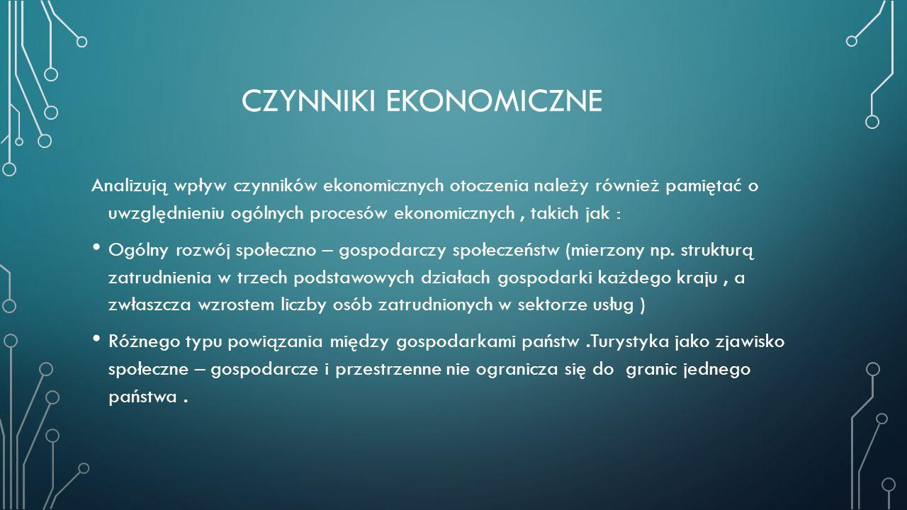 Czynniki ekonomiczne