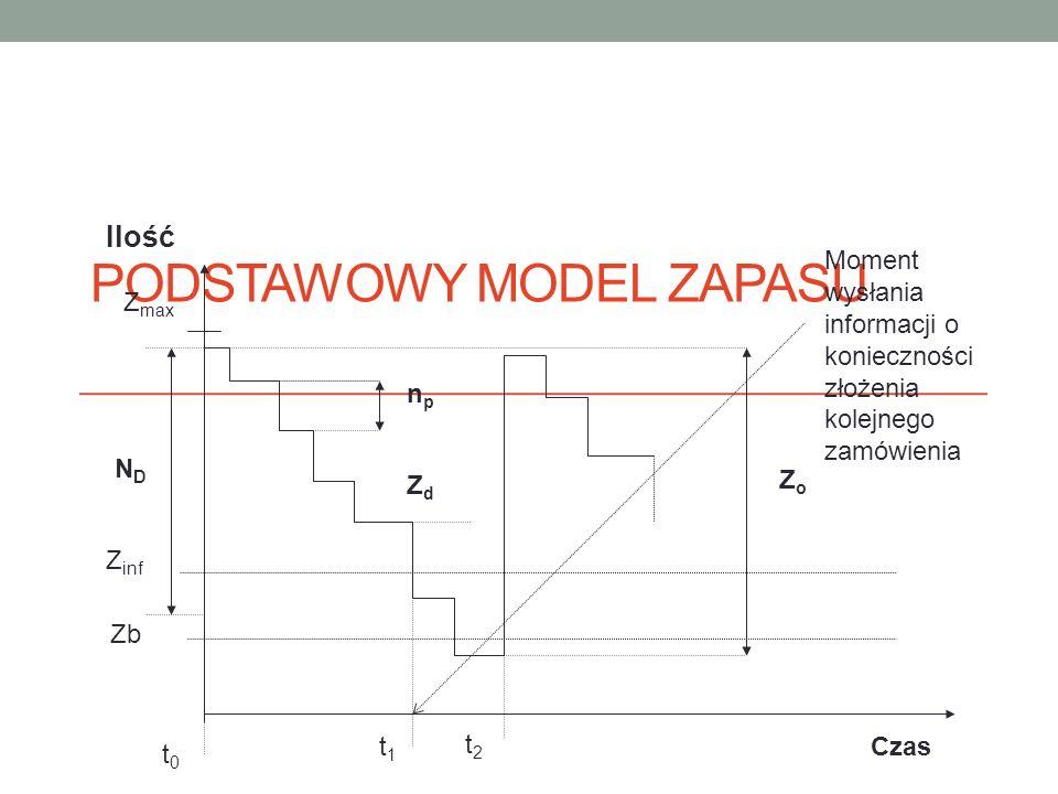 Podstawowy model zapasu