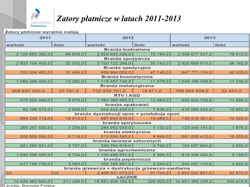 Zatory płatnicze w latach 2011-2013