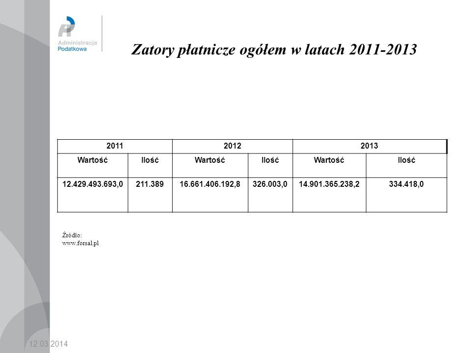 Zatory płatnicze ogółem w latach 2011-2013