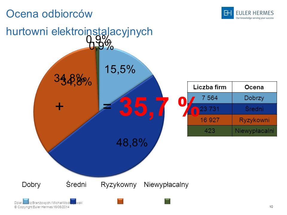 35,7 % + = Ocena odbiorców hurtowni elektroinstalacyjnych 0,9% 34,8%