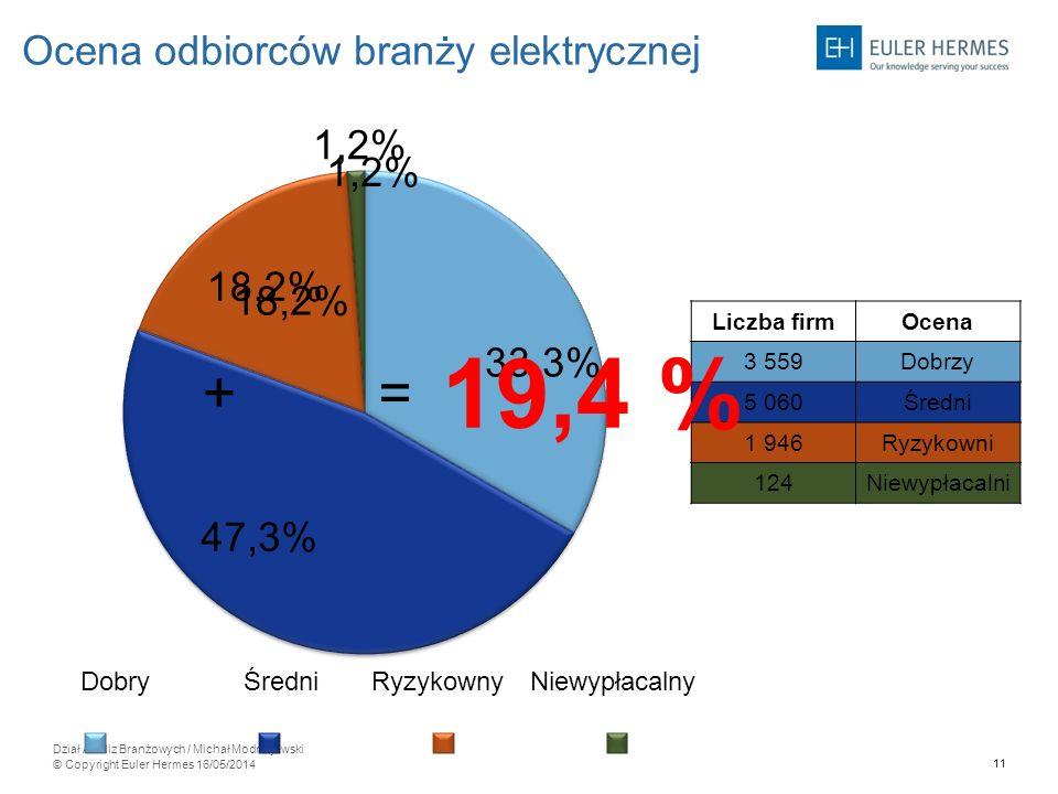 19,4 % + = Ocena odbiorców branży elektrycznej 1,2% 18,2% Ryzykowny