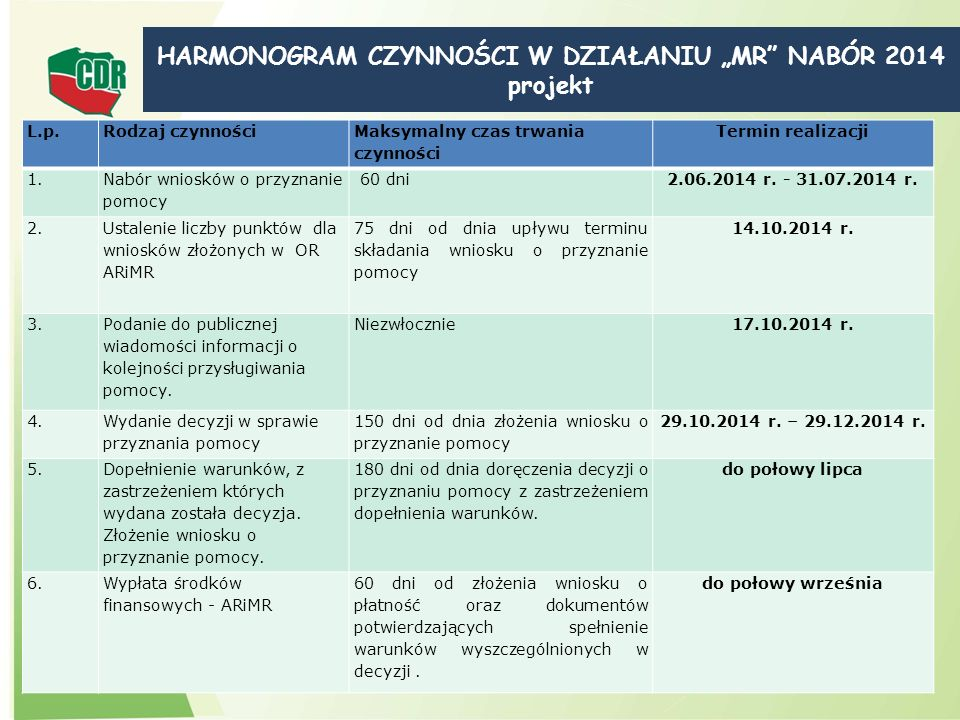 """HARMONOGRAM CZYNNOŚCI W DZIAŁANIU """"MR NABÓR 2014 projekt"""