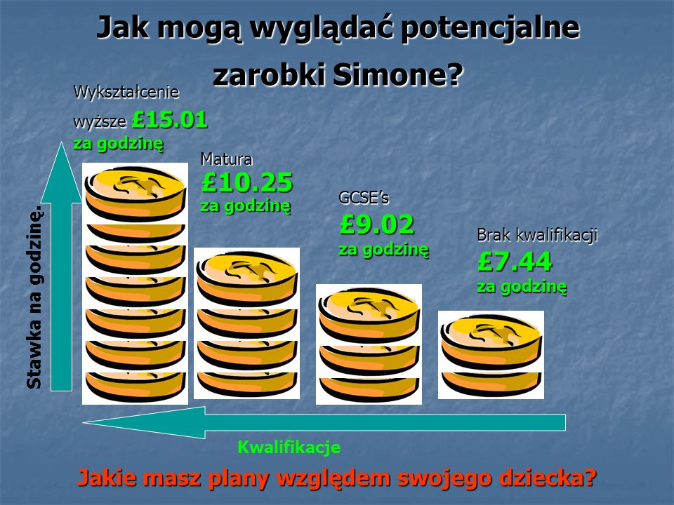 Jak mogą wyglądać potencjalne zarobki Simone