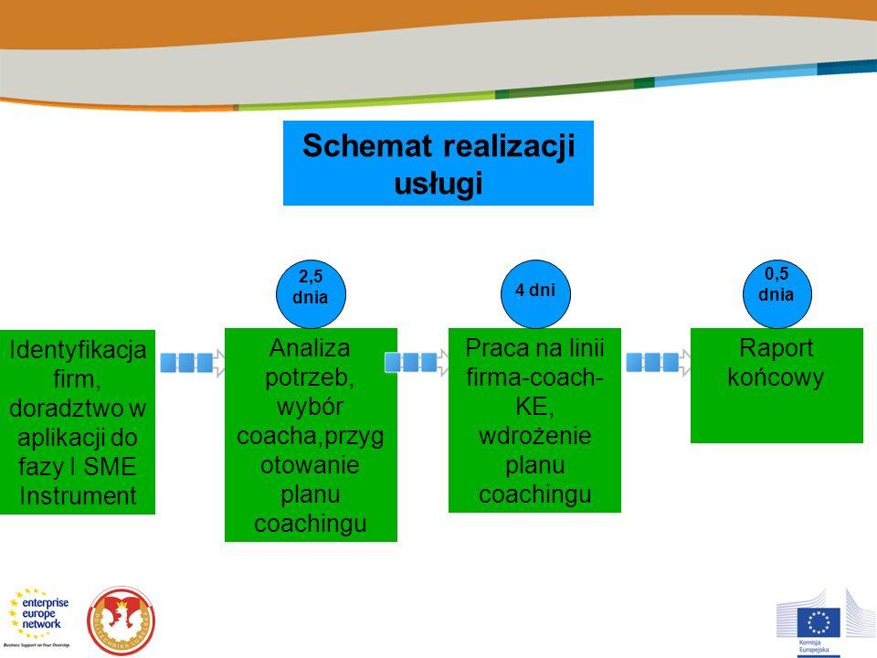 Schemat realizacji usługi